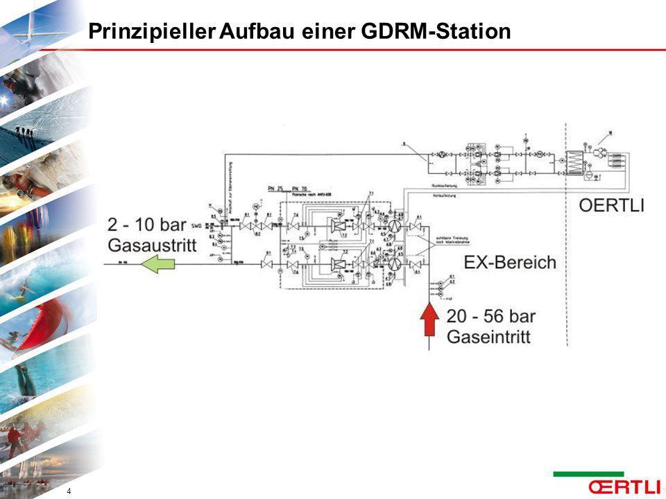 Prinzipieller Aufbau einer GDRM-Station 4