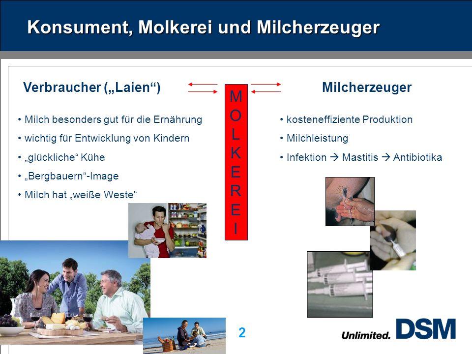 DSM Dairy Ingredients 2 Konsument, Molkerei und Milcherzeuger Verbraucher (Laien)Milcherzeuger Milch besonders gut für die Ernährung wichtig für Entwicklung von Kindern glückliche Kühe Bergbauern-Image Milch hat weiße Weste kosteneffiziente Produktion Milchleistung Infektion Mastitis Antibiotika MOLKEREIMOLKEREI