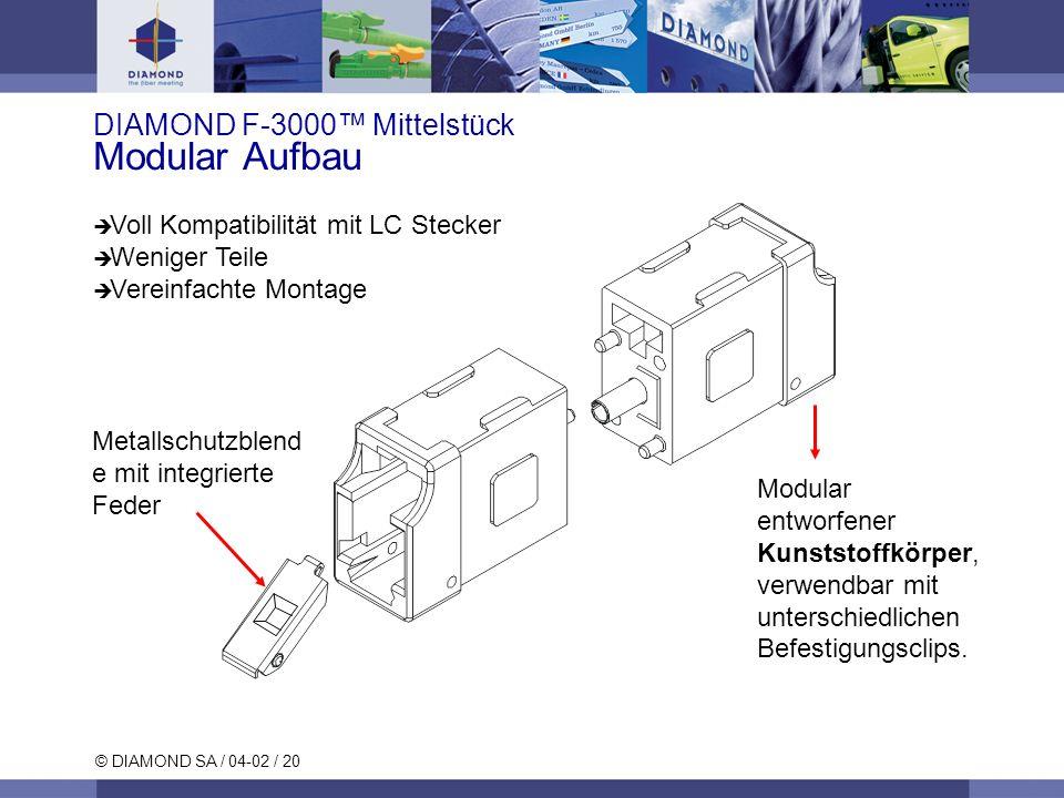 © DIAMOND SA / 04-02 / 20 Metallschutzblend e mit integrierte Feder Modular entworfener Kunststoffkörper, verwendbar mit unterschiedlichen Befestigungsclips.