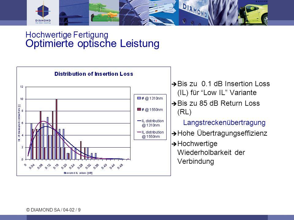 © DIAMOND SA / 04-02 / 9 Hochwertige Fertigung Optimierte optische Leistung Bis zu 0.1 dB Insertion Loss (IL) für Low IL Variante Bis zu 85 dB Return Loss (RL) Langstreckenübertragung Hohe Übertragungseffizienz Hochwertige Wiederholbarkeit der Verbindung