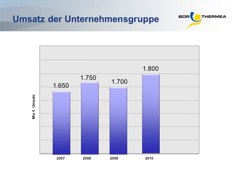 Umsatz der Unternehmensgruppe Mio Umsatz 2007200820092010 1.650 1.750 1.700 1.800