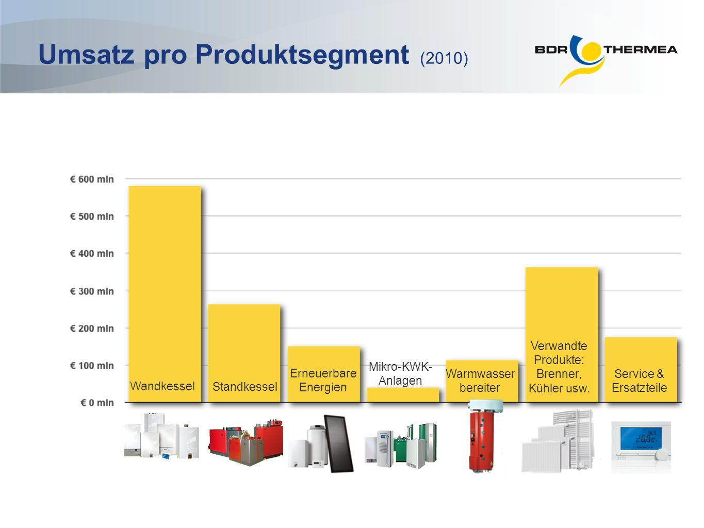 Umsatz pro Produktsegment (2010) Erneuerbare Energien Warmwasser bereiter Service & Ersatzteile Verwandte Produkte: Brenner, Kühler usw. Standkessel W