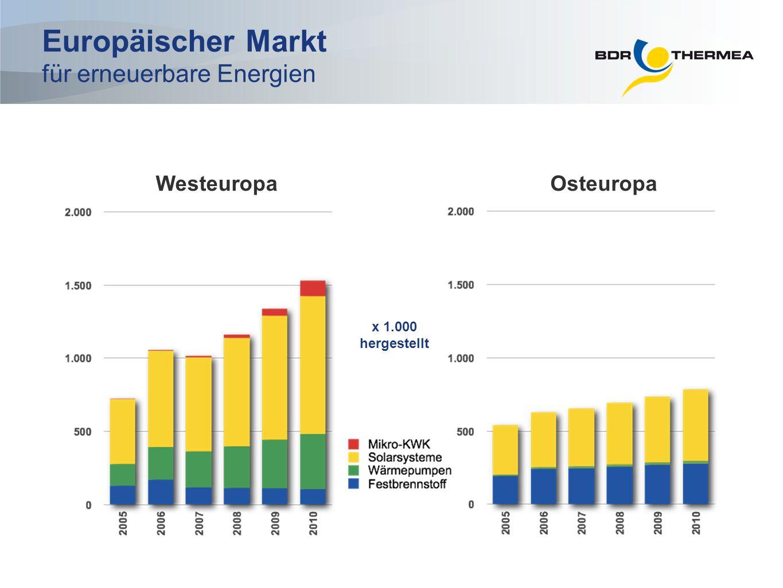 OsteuropaWesteuropa x 1.000 hergestellt Europäischer Markt für erneuerbare Energien