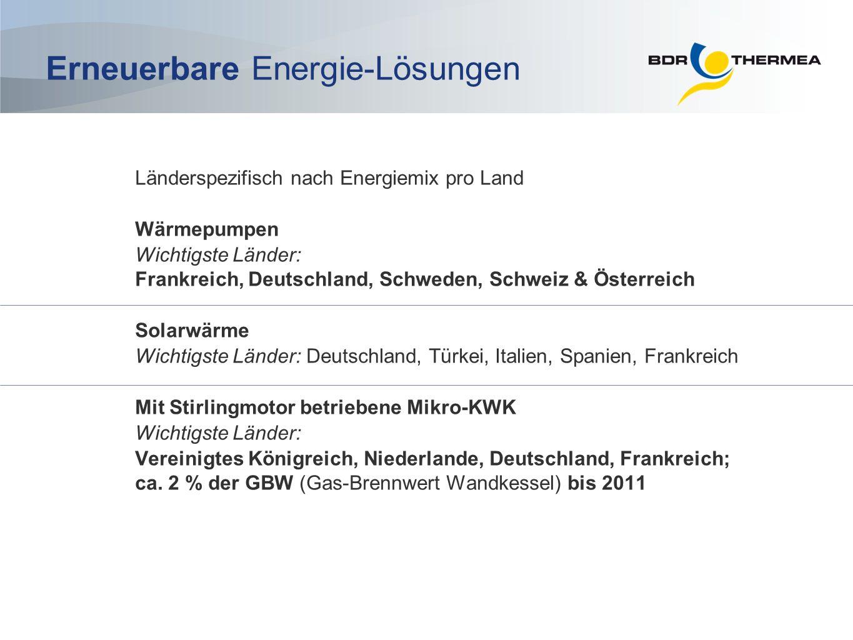 Länderspezifisch nach Energiemix pro Land Wärmepumpen Wichtigste Länder: Frankreich, Deutschland, Schweden, Schweiz & Österreich Solarwärme Wichtigste