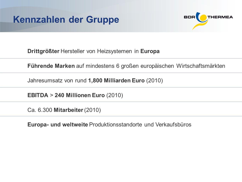 Kennzahlen der Gruppe Drittgrößter Hersteller von Heizsystemen in Europa Führende Marken auf mindestens 6 großen europäischen Wirtschaftsmärkten Jahre