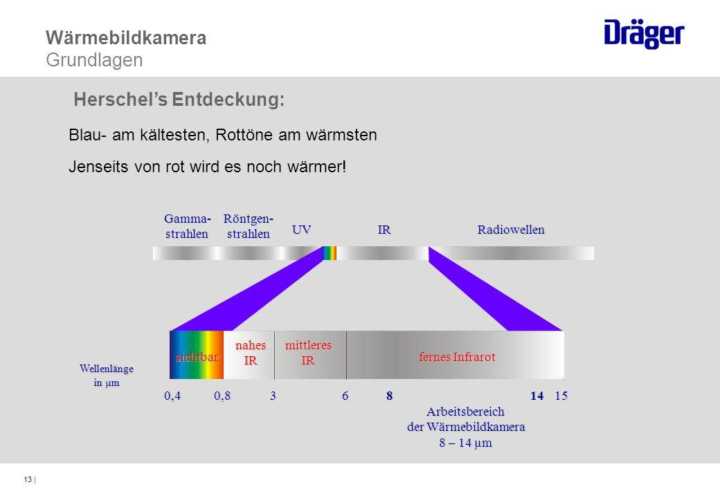 13 | Blau- am kältesten, Rottöne am wärmsten Jenseits von rot wird es noch wärmer! Herschels Entdeckung: Wärmebildkamera GrundlagenGamma-strahlenRöntg