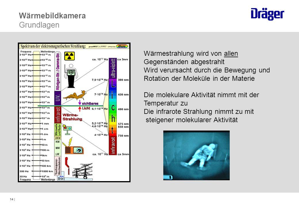 14 | Wärmebildkamera Grundlagen Wärmestrahlung wird von allen Gegenständen abgestrahlt Wird verursacht durch die Bewegung und Rotation der Moleküle in