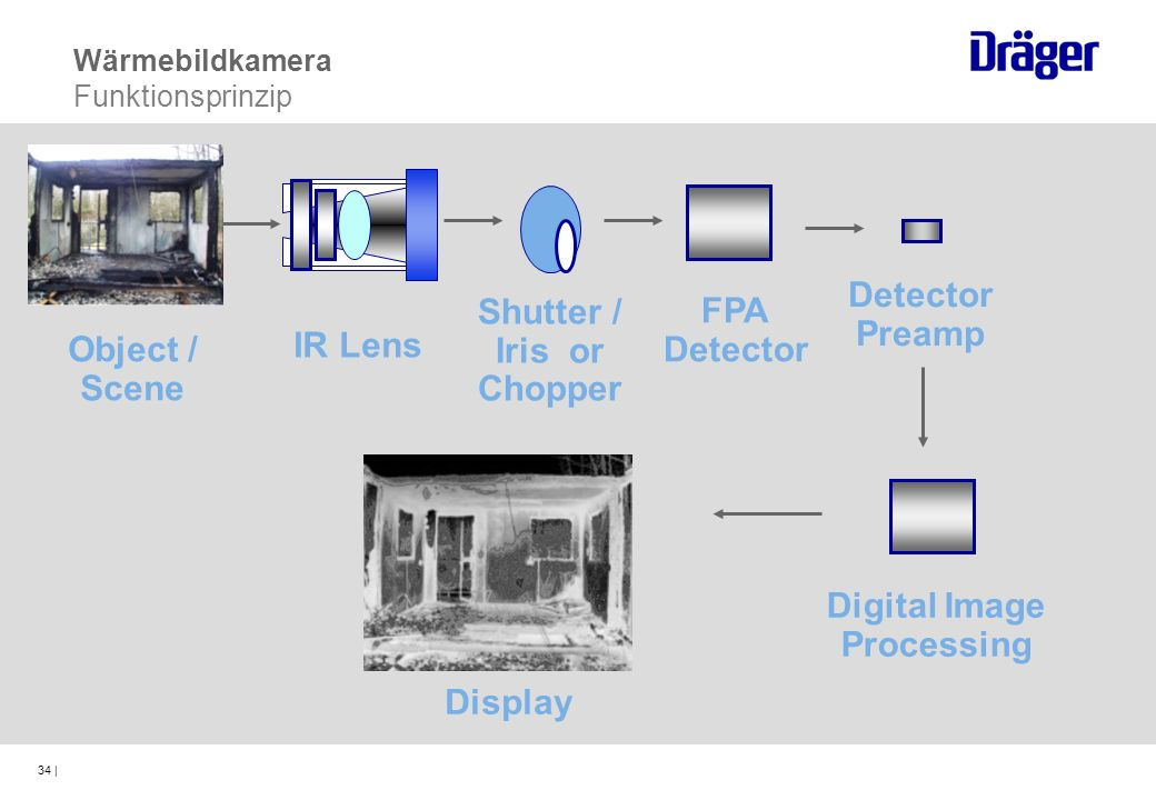 34 | IR Lens Shutter / Iris or Chopper Detector Preamp FPA Detector Digital Image Processing Wärmebildkamera Funktionsprinzip Object / Scene Display