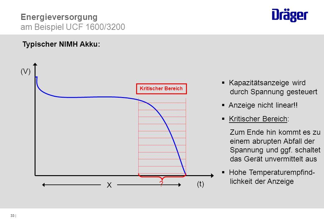 33 | (t) (V) Kritischer Bereich Kapazitätsanzeige wird durch Spannung gesteuert Anzeige nicht linear!! Kritischer Bereich: Zum Ende hin kommt es zu ei