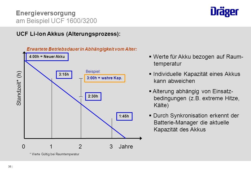 35 | Jahre Standzeit* (h) Werte für Akku bezogen auf Raum- temperatur Individuelle Kapazität eines Akkus kann abweichen Alterung abhängig von Einsatz-