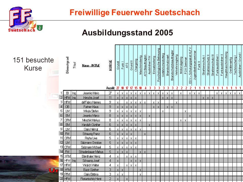 Freiwillige Feuerwehr Suetschach Ausbildungsstand 2005 151 besuchte Kurse