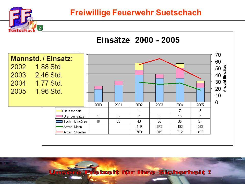 Freiwillige Feuerwehr Suetschach Einsätze 2002 - 2005 im Vergleich Mannstd. / Einsatz: 2002 1,88 Std. 2003 2,46 Std. 2004 1,77 Std. 20051,96 Std.