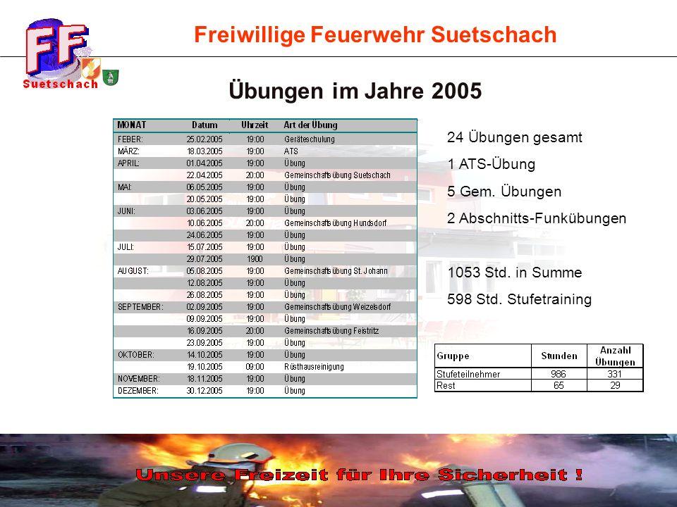 Freiwillige Feuerwehr Suetschach Übungen im Jahre 2005 24 Übungen gesamt 1 ATS-Übung 5 Gem. Übungen 2 Abschnitts-Funkübungen 1053 Std. in Summe 598 St