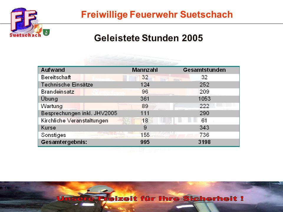 Freiwillige Feuerwehr Suetschach Geleistete Stunden 2005