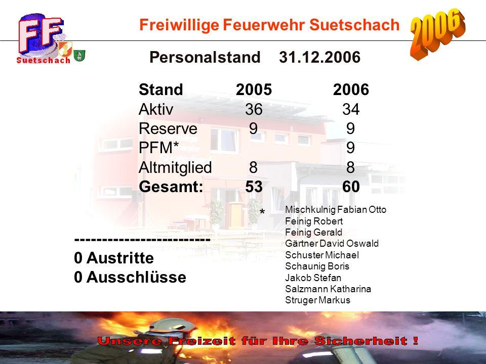 Freiwillige Feuerwehr Suetschach Personalstand 31.12.2006 ------------------------- 0 Austritte 0 Ausschlüsse Stand20052006 Aktiv 36 34 Reserve 9 9 PF