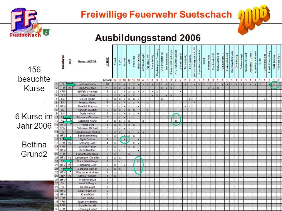Freiwillige Feuerwehr Suetschach Ausbildungsstand 2006 156 besuchte Kurse 6 Kurse im Jahr 2006 Bettina Grund2 X X