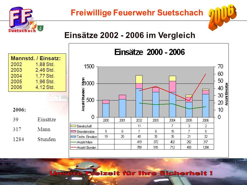 Freiwillige Feuerwehr Suetschach Einsätze 2002 - 2006 im Vergleich Mannstd. / Einsatz: 2002 1,88 Std. 2003 2,46 Std. 2004 1,77 Std. 20051,96 Std. 2006