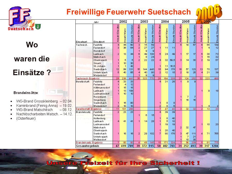 Freiwillige Feuerwehr Suetschach 08.-10.09.2006 Feuerwehrfest (120 Jahre FF Suetschach) Veranstaltungen 2006 18.02.2006 2.