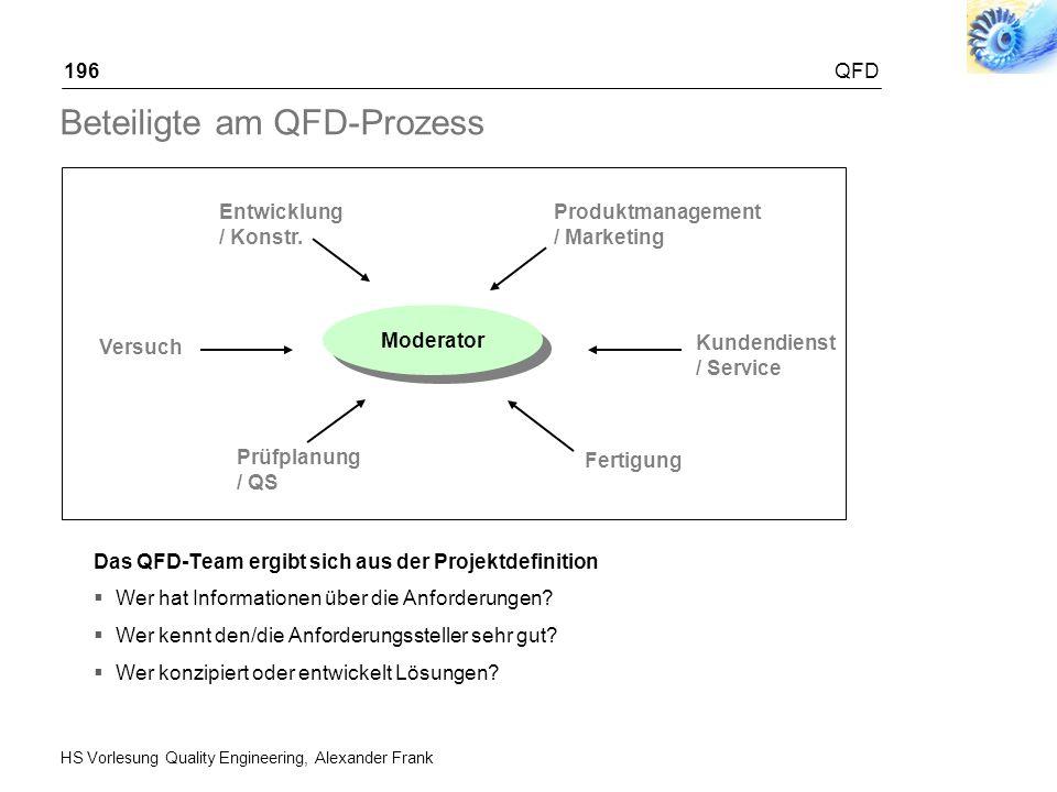 HS Vorlesung Quality Engineering, Alexander Frank QFD196 Beteiligte am QFD-Prozess Das QFD-Team ergibt sich aus der Projektdefinition Wer hat Informat