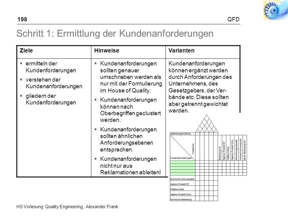 HS Vorlesung Quality Engineering, Alexander Frank QFD198 Schritt 1: Ermittlung der Kundenanforderungen ZieleHinweiseVarianten ermitteln der Kundenford