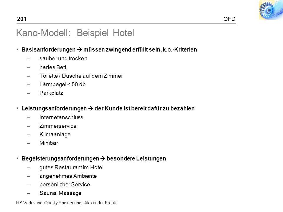 HS Vorlesung Quality Engineering, Alexander Frank QFD201 Kano-Modell: Beispiel Hotel Basisanforderungen müssen zwingend erfüllt sein, k.o.-Kriterien –