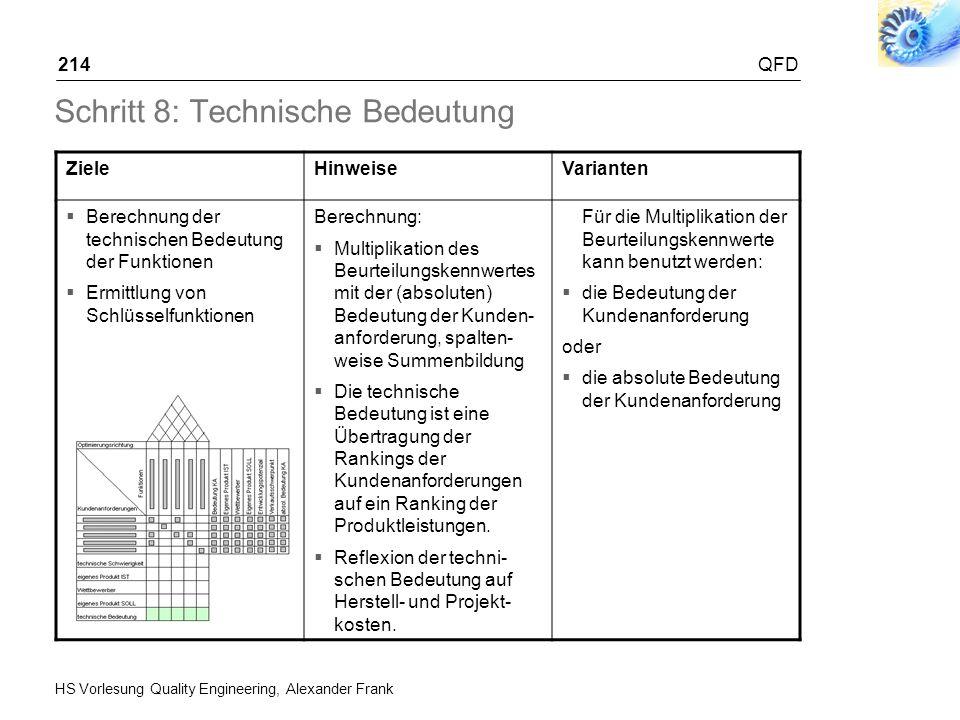 HS Vorlesung Quality Engineering, Alexander Frank QFD214 Schritt 8: Technische Bedeutung ZieleHinweiseVarianten Berechnung der technischen Bedeutung d