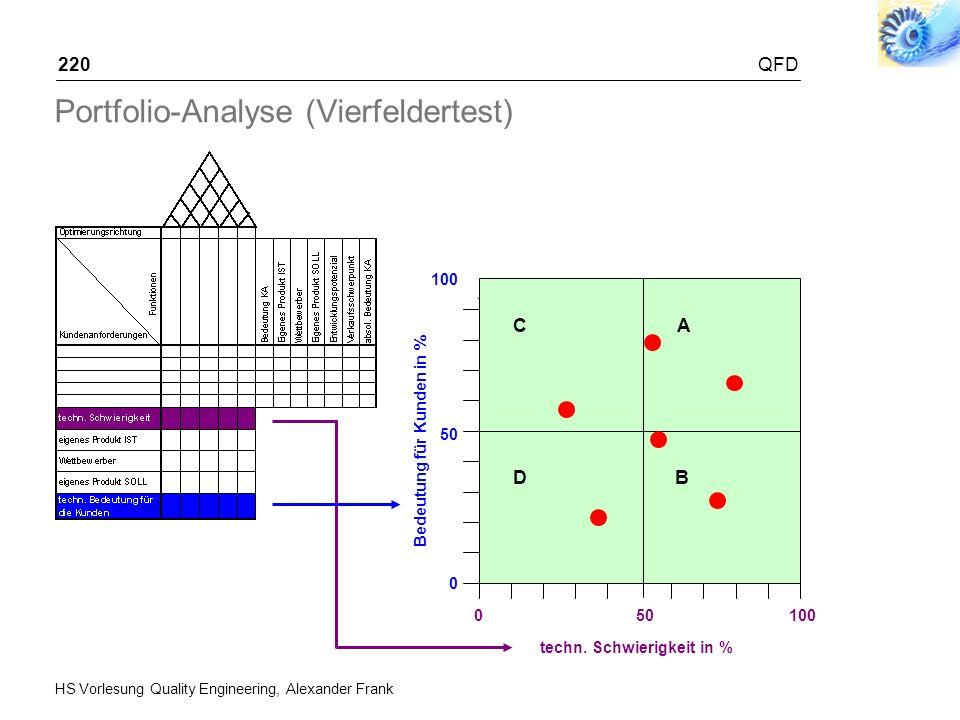 HS Vorlesung Quality Engineering, Alexander Frank QFD220 Portfolio-Analyse (Vierfeldertest) Bedeutung für Kunden in % 100 10 0 50 100 techn. Schwierig