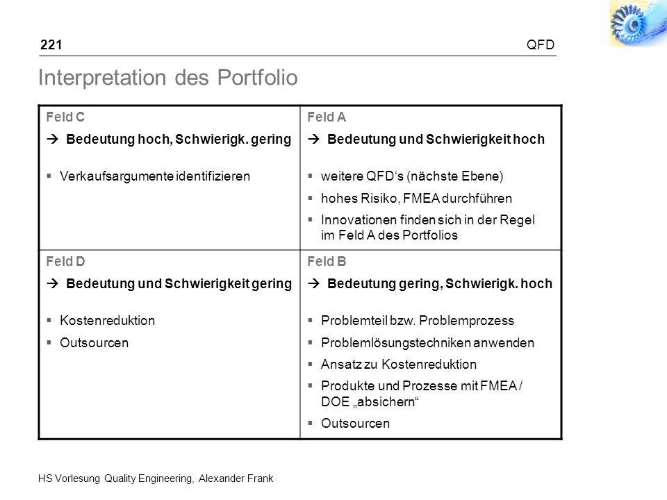 HS Vorlesung Quality Engineering, Alexander Frank QFD221 Interpretation des Portfolio Feld C Bedeutung hoch, Schwierigk. gering Verkaufsargumente iden