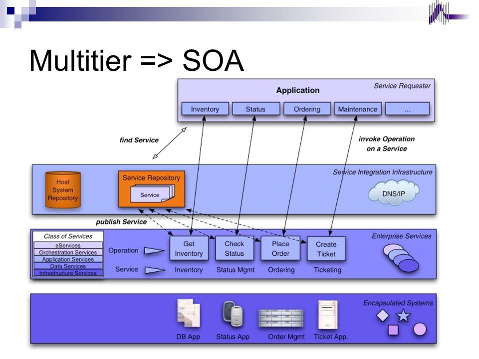 Multitier => SOA