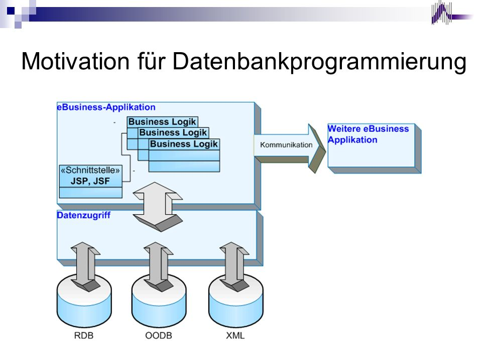 Beziehungen zu anderen Fächern ProgrammierenObjektorientierte Programmierung Datenbanksysteme Datenbankprogrammierung Internet 2 Middleware Objektorientierte Datenbanken Client-Server eBusiness