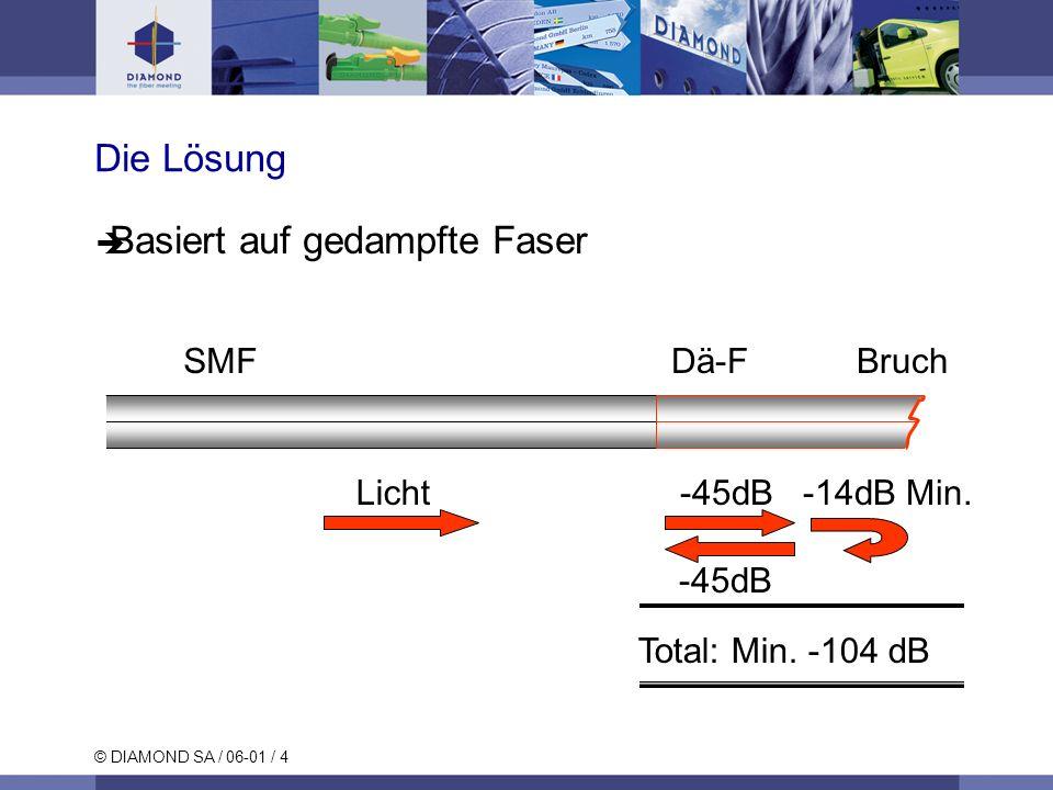 © DIAMOND SA / 06-01 / 4 SMFDä-FBruch Licht-45dB-14dB Min. -45dB Total: Min. -104 dB Die Lösung Basiert auf gedampfte Faser