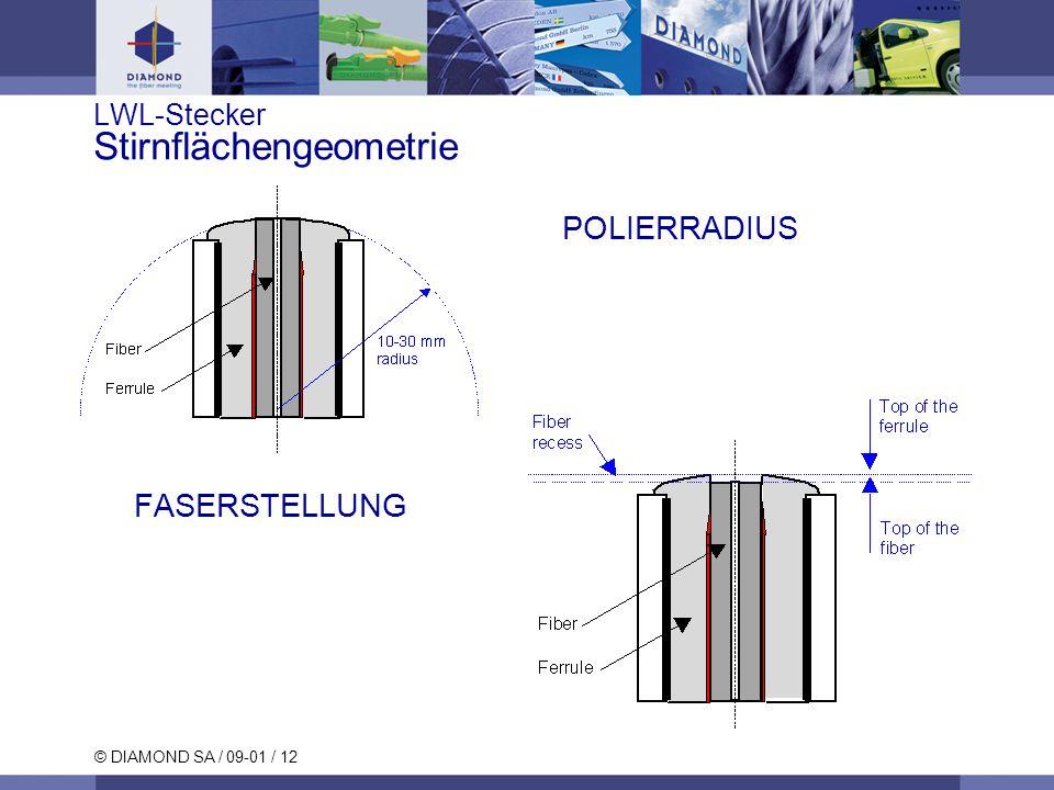 © DIAMOND SA / 09-01 / 12 LWL-Stecker Stirnflächengeometrie POLIERRADIUS FASERSTELLUNG