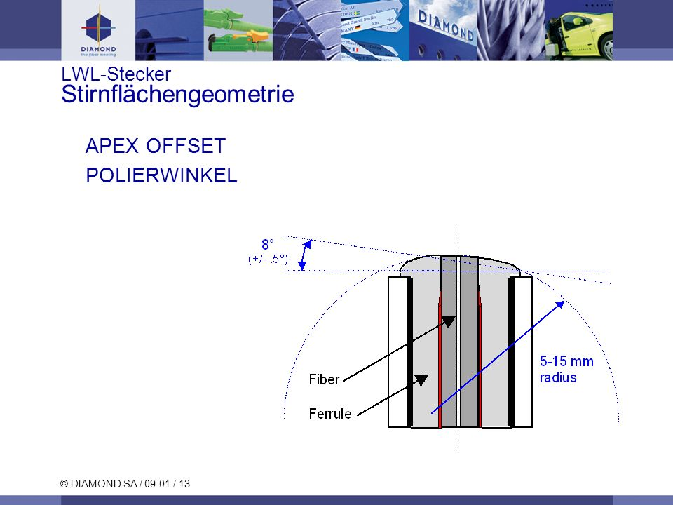 © DIAMOND SA / 09-01 / 13 LWL-Stecker Stirnflächengeometrie APEX OFFSET POLIERWINKEL