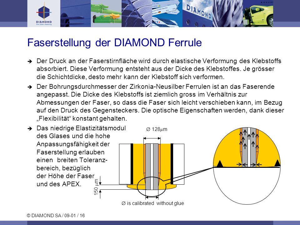 © DIAMOND SA / 09-01 / 16 128 m is calibrated without glue 150 m Faserstellung der DIAMOND Ferrule Der Druck an der Faserstirnfläche wird durch elasti