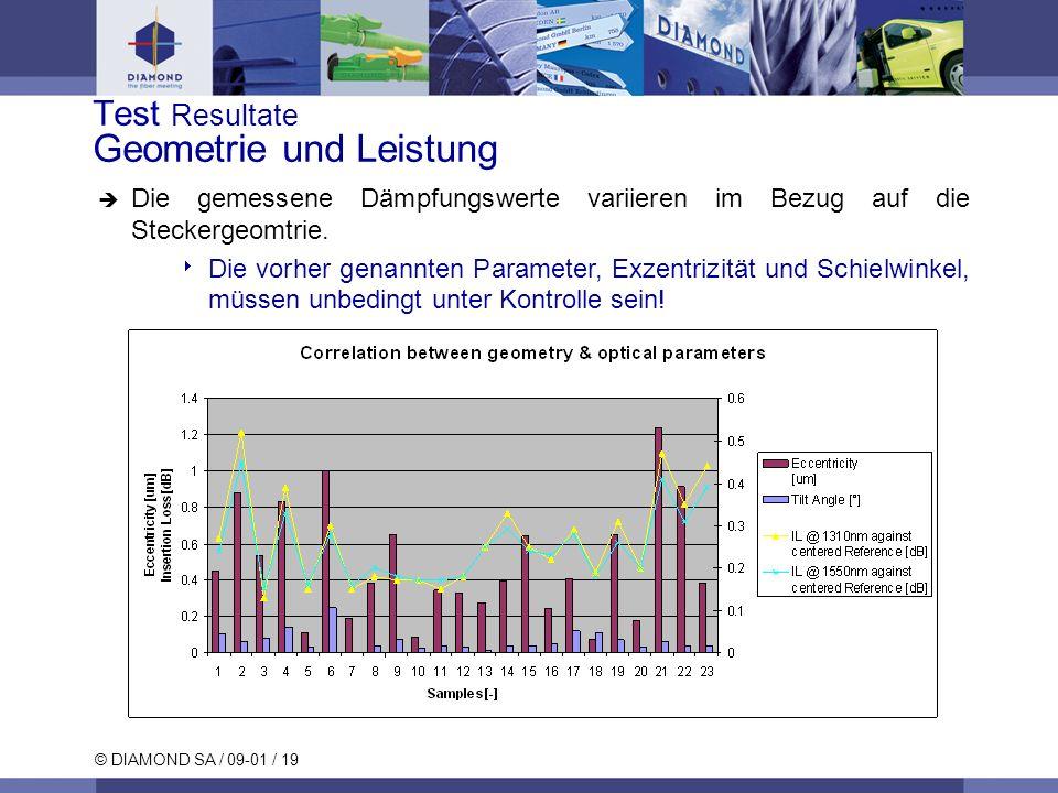 © DIAMOND SA / 09-01 / 19 Test Resultate Geometrie und Leistung Die gemessene Dämpfungswerte variieren im Bezug auf die Steckergeomtrie. Die vorher ge