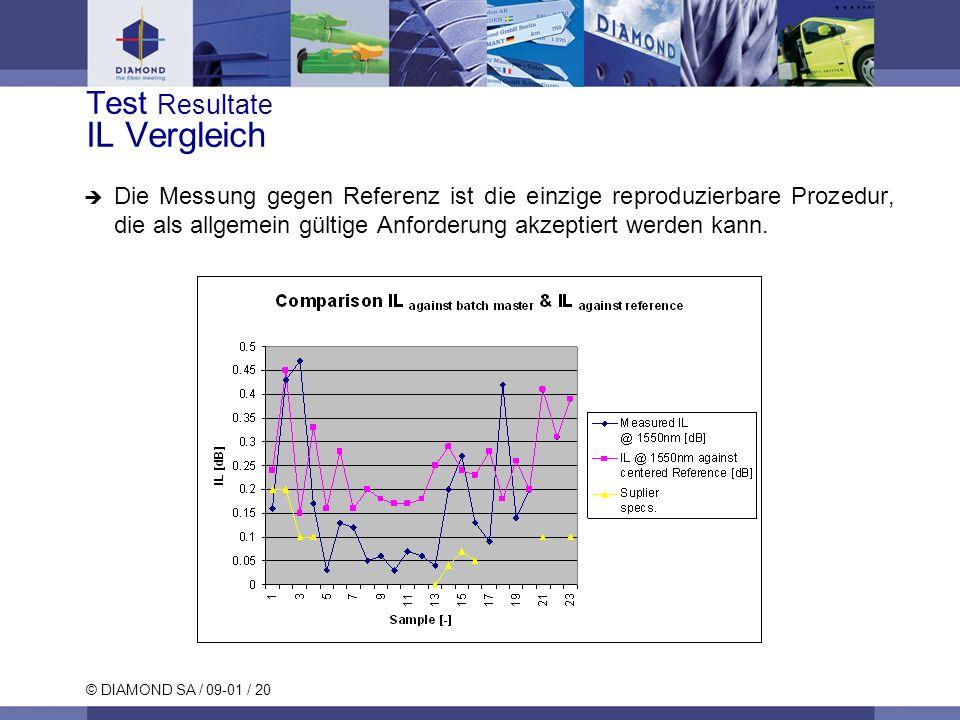 © DIAMOND SA / 09-01 / 20 Test Resultate IL Vergleich Die Messung gegen Referenz ist die einzige reproduzierbare Prozedur, die als allgemein gültige A