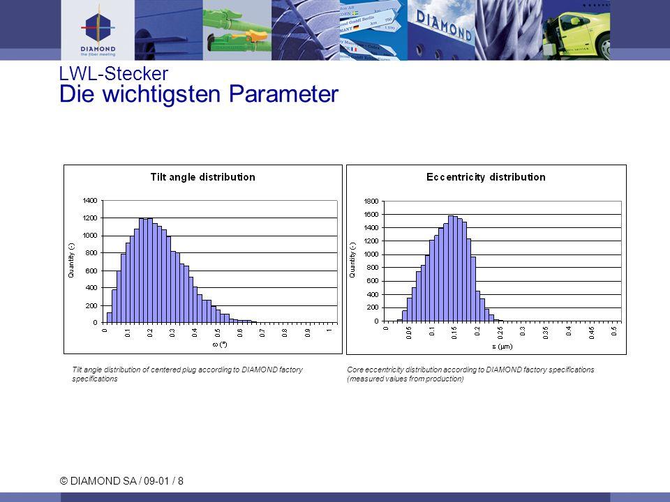 © DIAMOND SA / 09-01 / 8 LWL-Stecker Die wichtigsten Parameter Tilt angle distribution of centered plug according to DIAMOND factory specifications Co