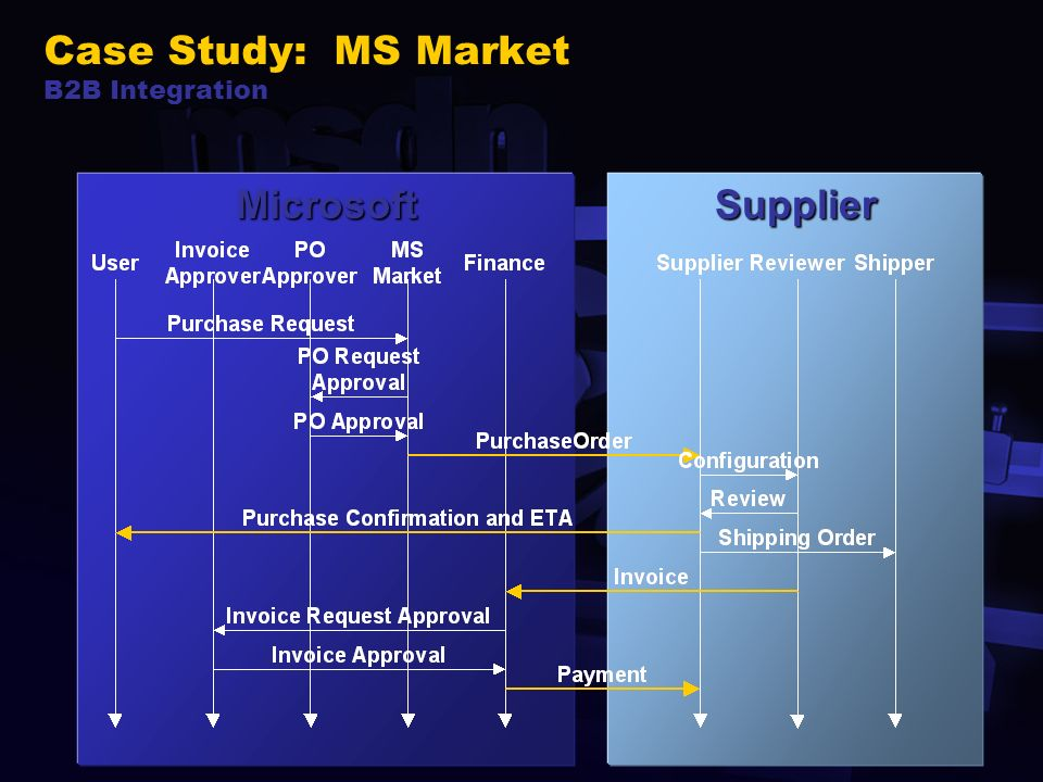 40 SupplierMicrosoft Case Study: MS Market B2B Integration