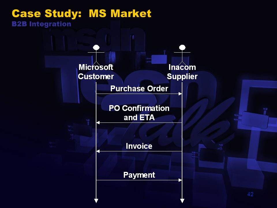41 SupplierMicrosoft Case Study: MS Market B2B Integration