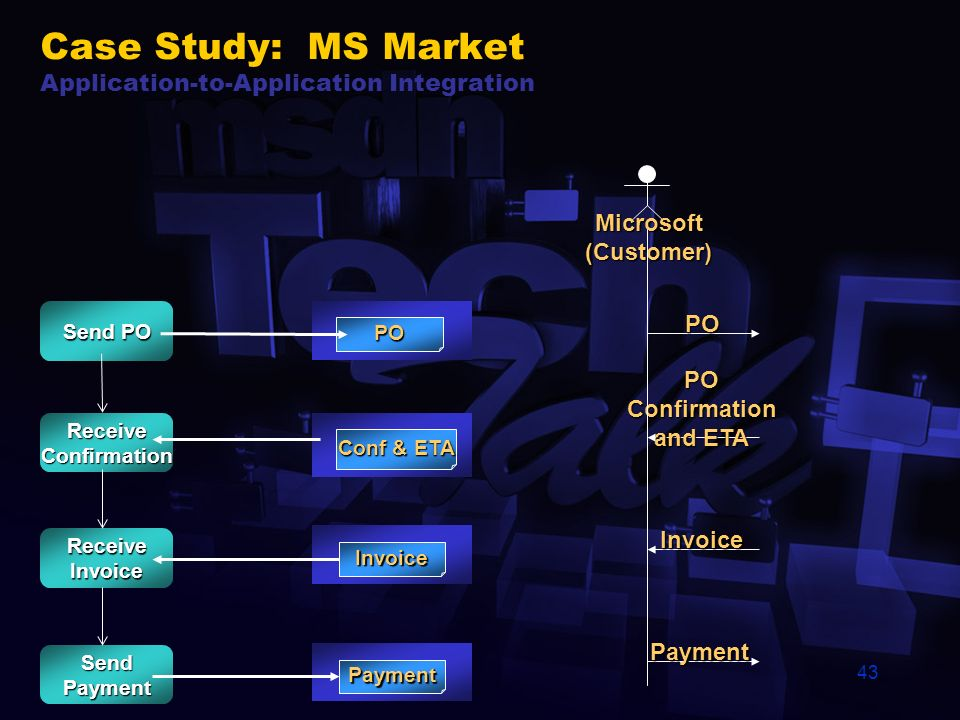 42 Case Study: MS Market B2B Integration