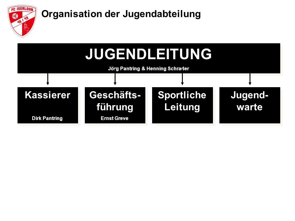 Organisation der Jugendabteilung JUGENDLEITUNG Jörg Pantring & Henning Schrader JUGENDLEITUNG Jörg Pantring & Henning Schrader Kassierer Dirk Pantring