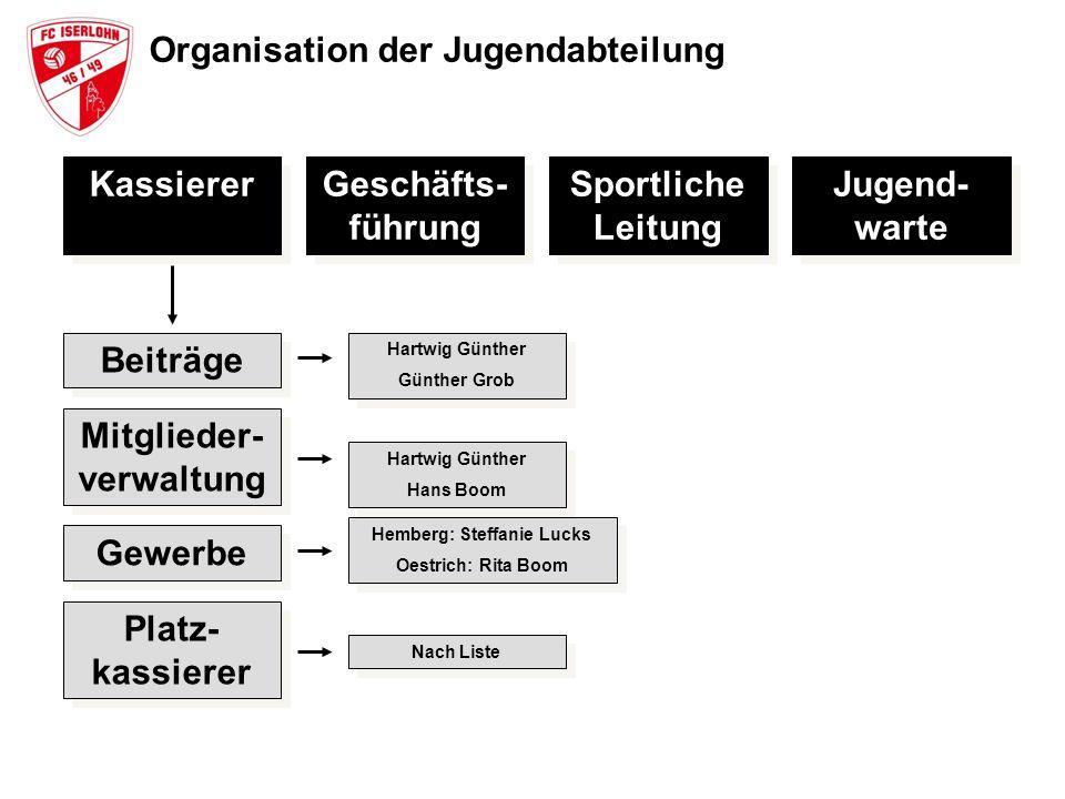 Organisation der Jugendabteilung Kassierer Geschäfts- führung Sportliche Leitung Jugend- warte Beiträge Mitglieder- verwaltung Gewerbe Platz- kassiere