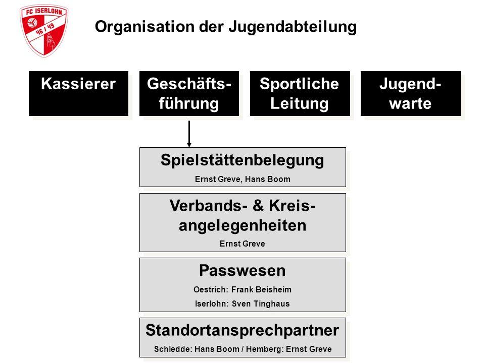 Organisation der Jugendabteilung Kassierer Geschäfts- führung Sportliche Leitung Jugend- warte Spielstättenbelegung Ernst Greve, Hans Boom Spielstätte