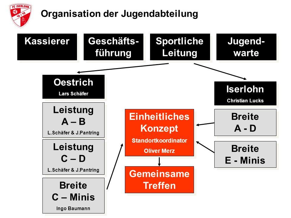 Organisation der Jugendabteilung Kassierer Geschäfts- führung Sportliche Leitung Jugend- warte Oestrich Lars Schäfer Oestrich Lars Schäfer Leistung A