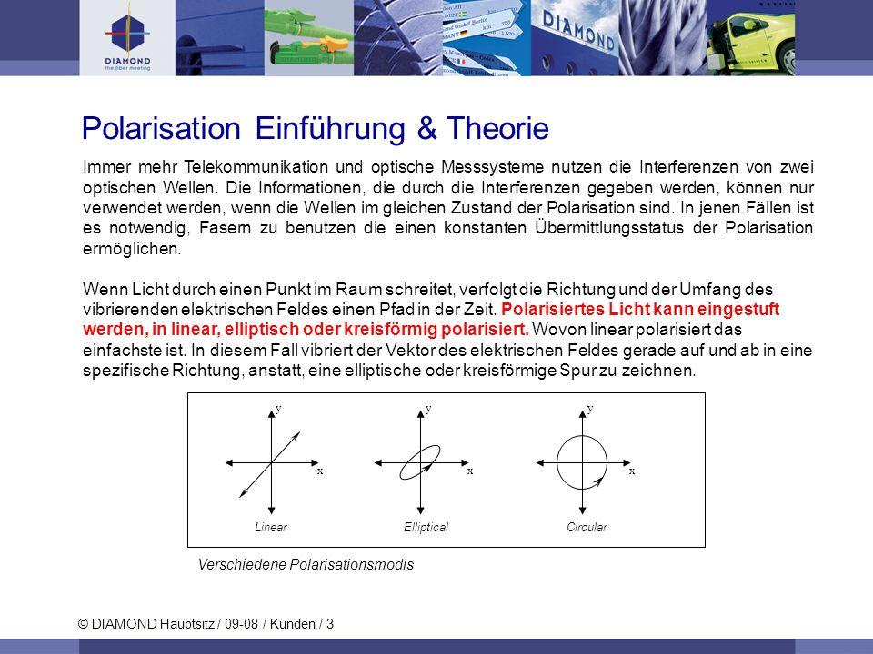© DIAMOND Hauptsitz / 09-08 / Kunden / 3 Polarisation Einführung & Theorie Verschiedene Polarisationsmodis y x Linear y x Elliptical y x Circular Imme