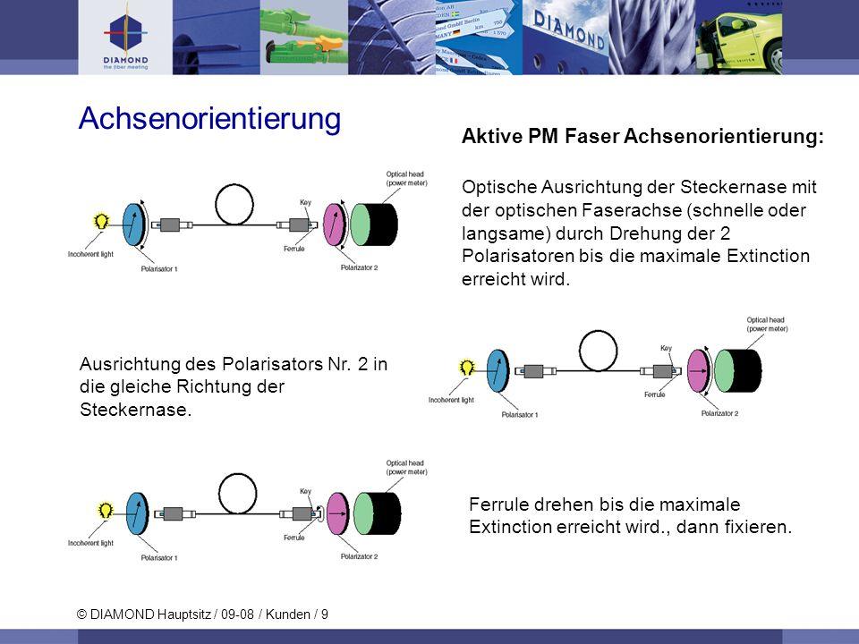 © DIAMOND Hauptsitz / 09-08 / Kunden / 9 Achsenorientierung Aktive PM Faser Achsenorientierung: Optische Ausrichtung der Steckernase mit der optischen