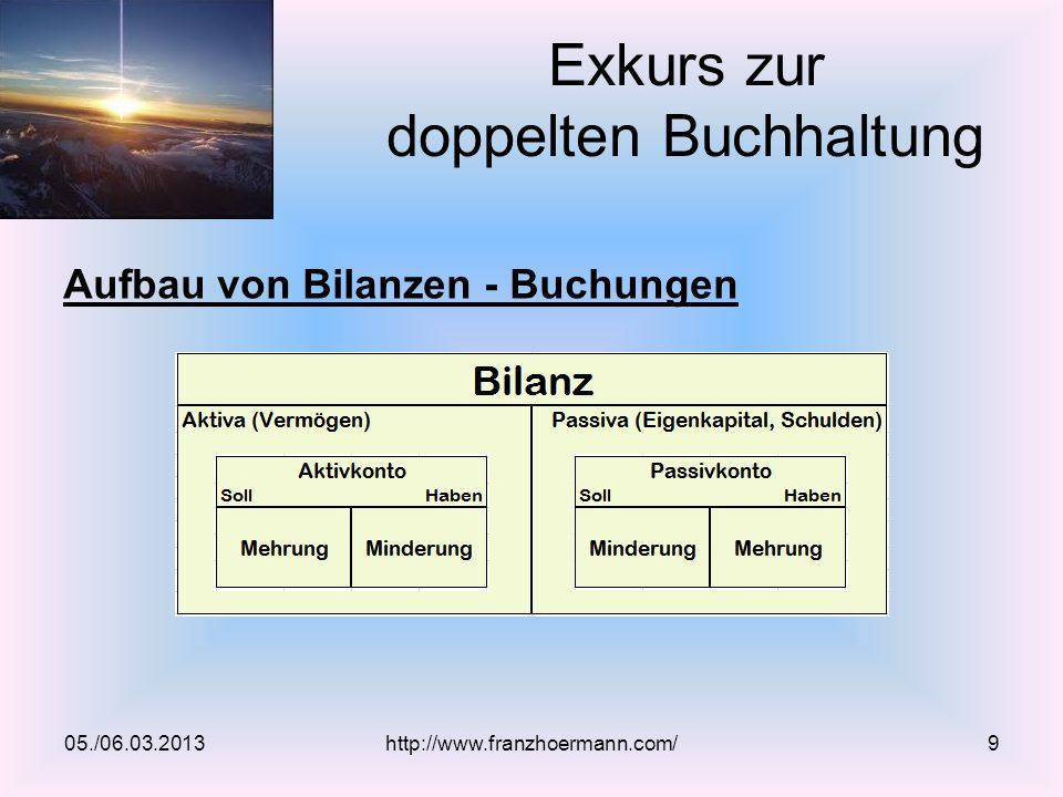 Aufbau von Bilanzen - Buchungen Exkurs zur doppelten Buchhaltung 05./06.03.2013http://www.franzhoermann.com/9