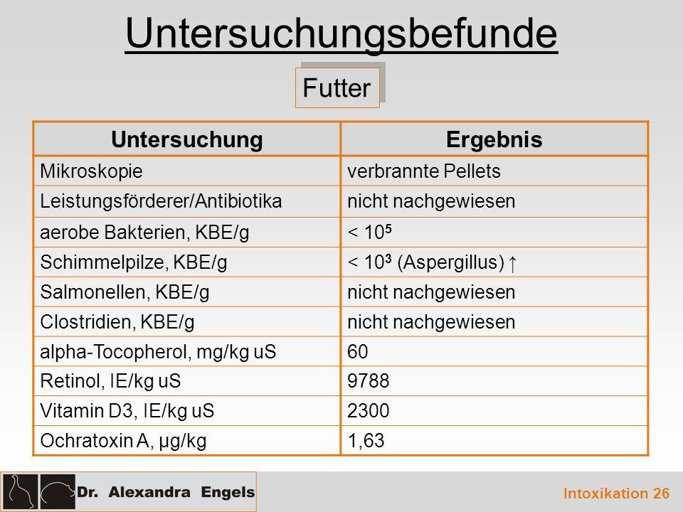 Untersuchungsbefunde Futter UntersuchungErgebnis Mikroskopieverbrannte Pellets Leistungsförderer/Antibiotikanicht nachgewiesen aerobe Bakterien, KBE/g< 10 5 Schimmelpilze, KBE/g< 10 3 (Aspergillus) Salmonellen, KBE/gnicht nachgewiesen Clostridien, KBE/gnicht nachgewiesen alpha-Tocopherol, mg/kg uS60 Retinol, IE/kg uS9788 Vitamin D3, IE/kg uS2300 Ochratoxin A, μg/kg1,63 Intoxikation 26