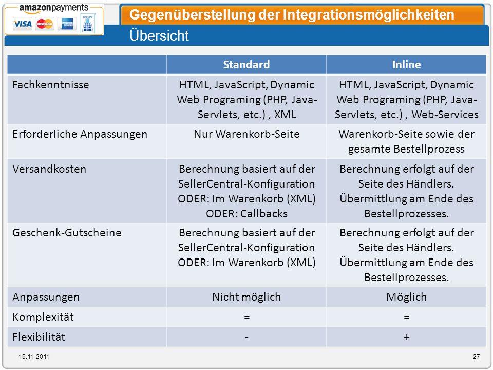 Übersicht Gegenüberstellung der Integrationsmöglichkeiten 16.11.201127 StandardInline FachkenntnisseHTML, JavaScript, Dynamic Web Programing (PHP, Jav