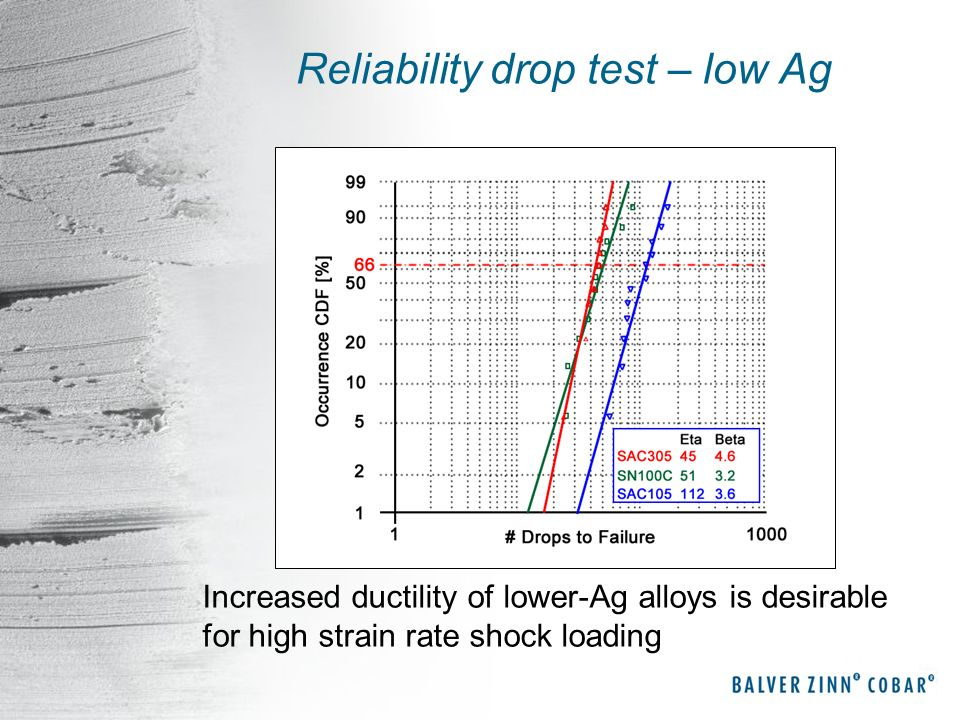 Reliability drop test – low Ag Increased ductility of lower-Ag alloys is desirable for high strain rate shock loading